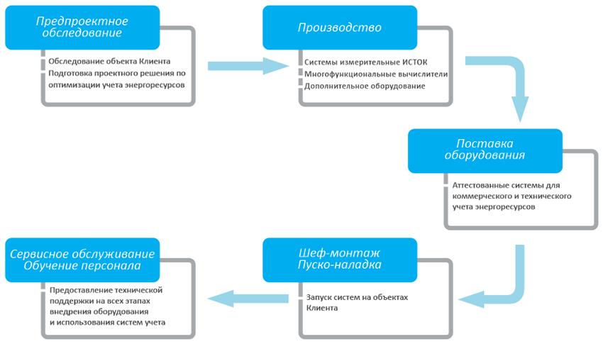 Стать дилером НПЦ Спецсистема(Республика Беларусь)