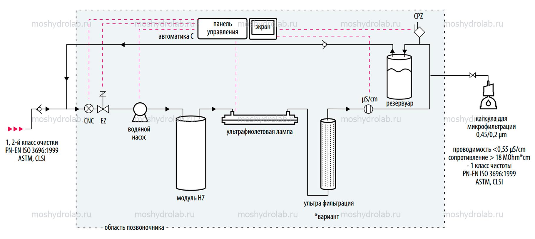 Стать дилером Hydrolab: системы подготовки воды для лаборатории